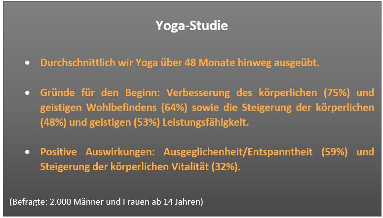 yoga-trend-grafik