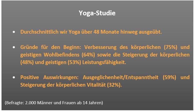 yoga-trend-grafik
